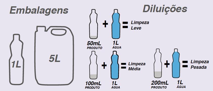 Tabela de diluição DETERGENTE GRILL