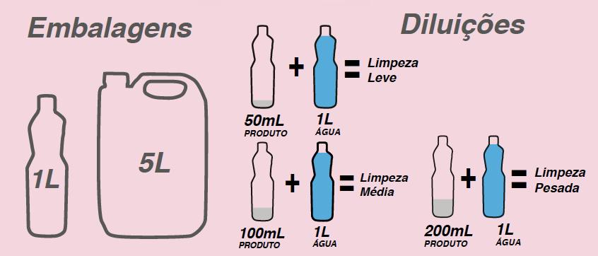 Tabela de diluição LIMPADOR DE GRANITO E MÁRMORE