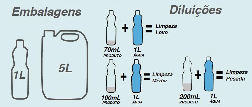 Tabela de diluição LIMPADOR PARA CERÂMICA E REJUNTES