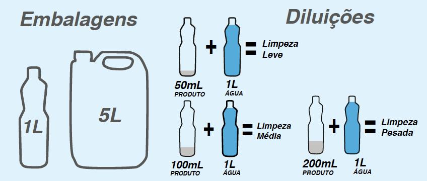 Tabela de diluição LIMPADOR PARA LAMINADOS
