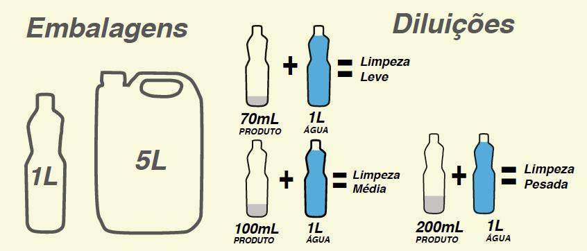 Tabela de diluição LIMPADOR PARA PEDRAS