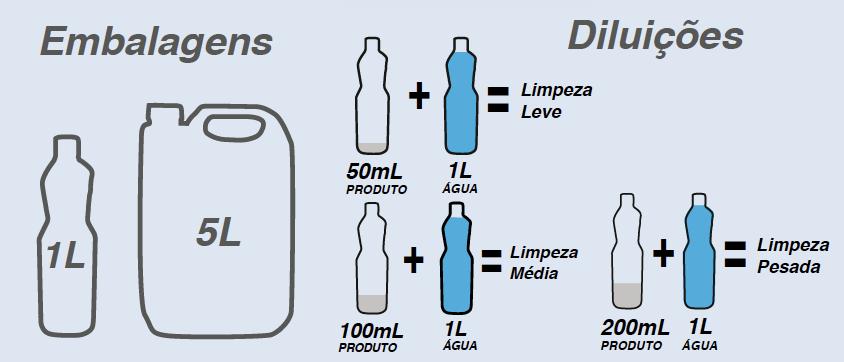 Tabela de diluição LIMPADOR PARA PORCELANATO