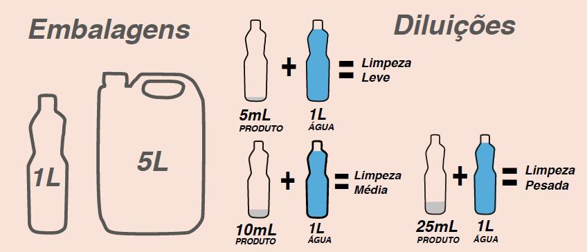 Tabela de diluição LIMPADOR UNIVERSAL (Flotador)